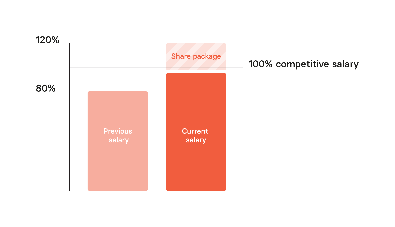 Lightyear salary explanation