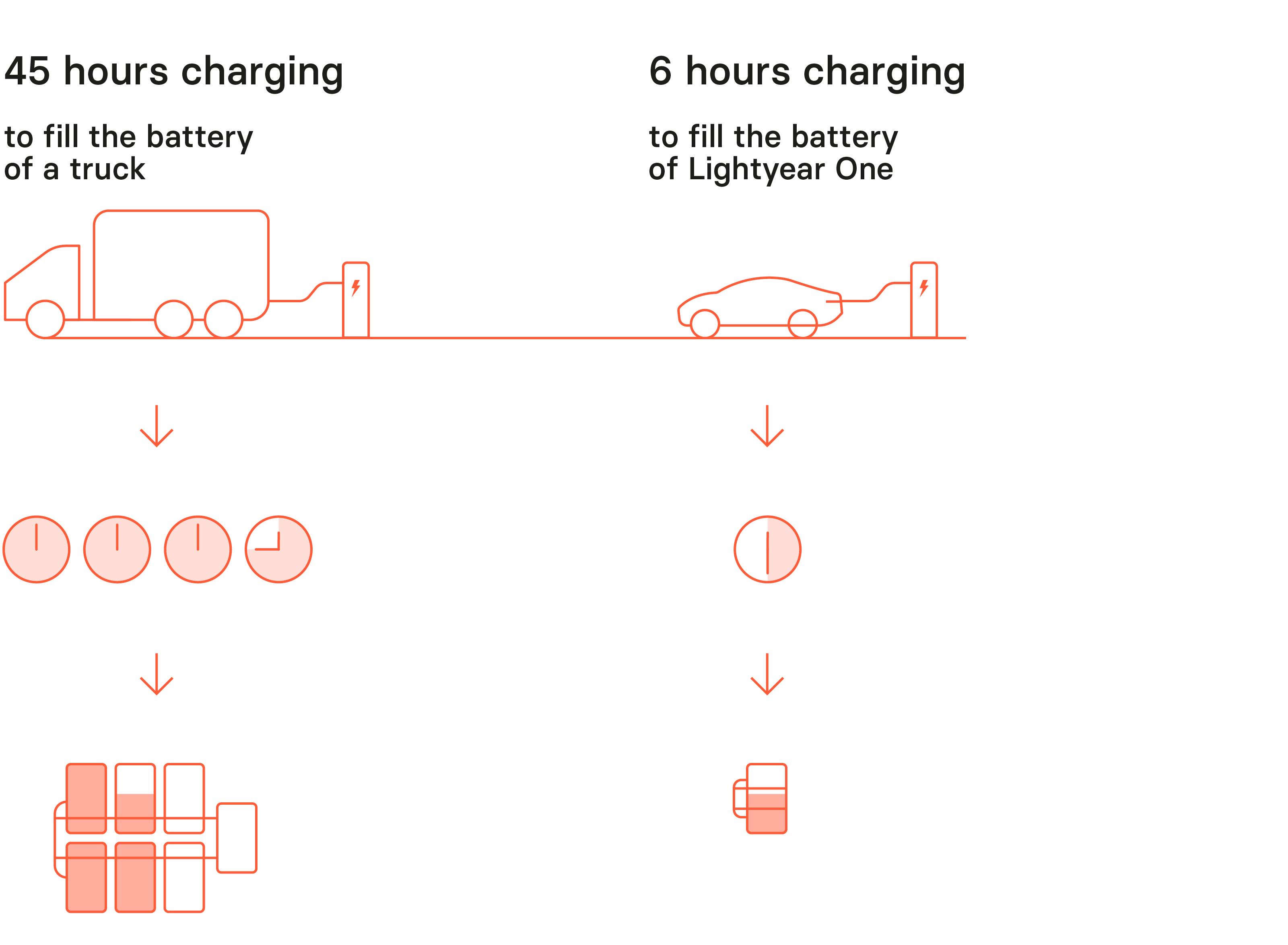 Illustrated charging speed differences