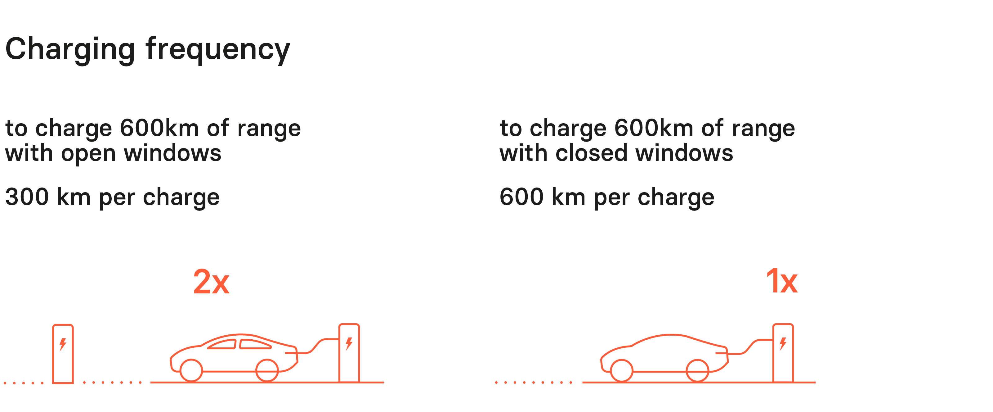 Lightyear One charging frequency