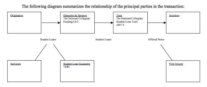 national collegiate student loan trust flowchart
