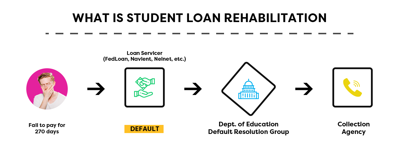 Flowchart demonstrating what is student loan rehabilitation.
