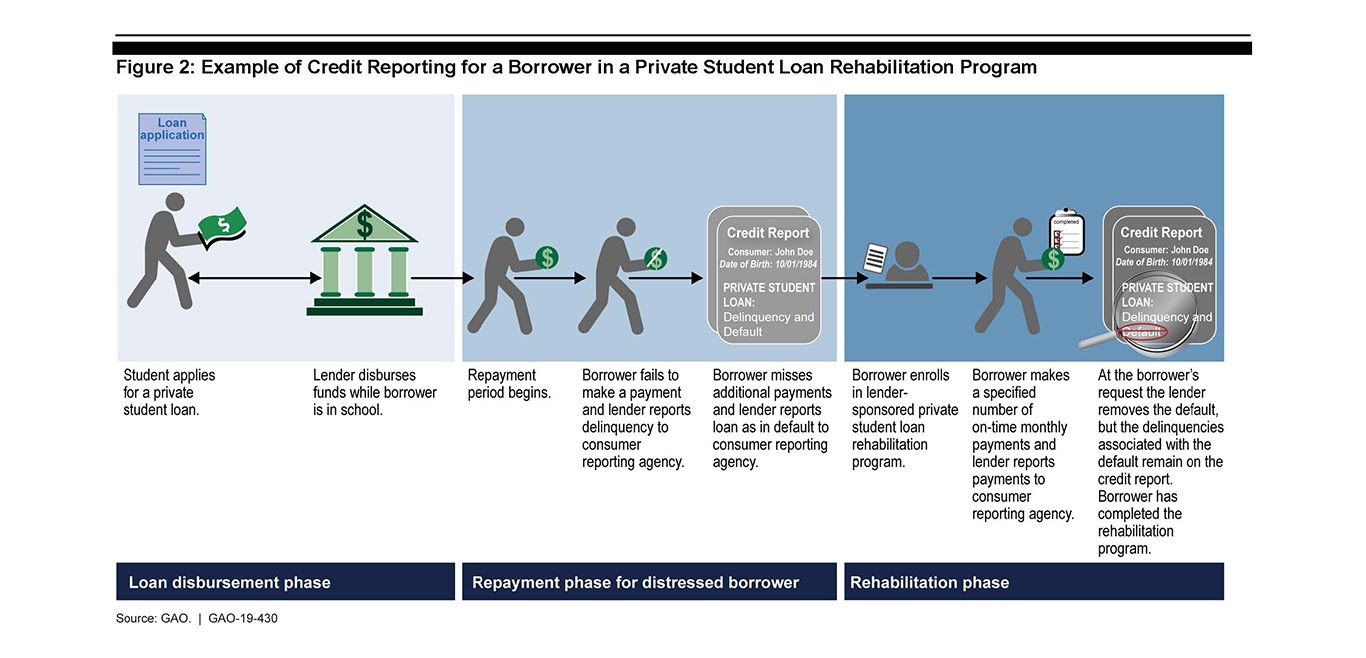 Flowchart of private student loan rehabilitation
