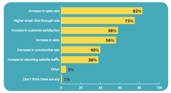 Personalization improves open rates and CTRS