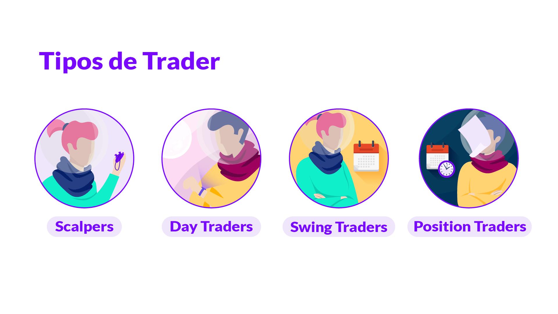 Trading: o que é e que tipos existem