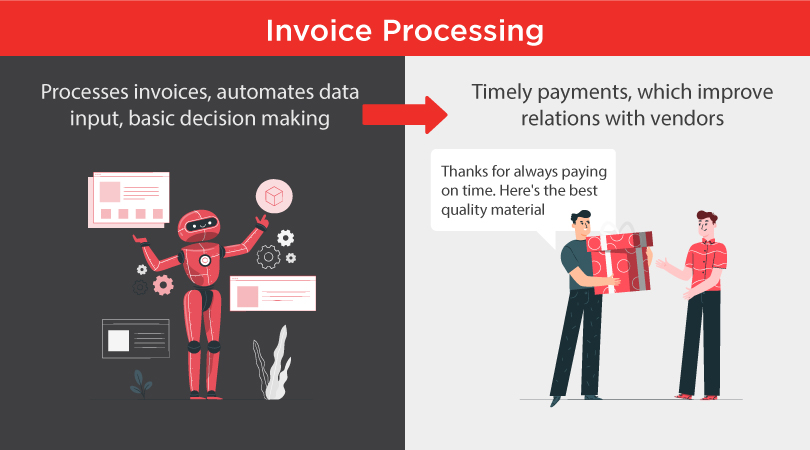 RPA can process invoices, automate date and input leading to a quality customer service.