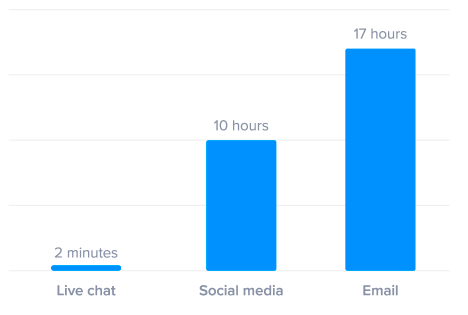 Live Chat improves customer service response time