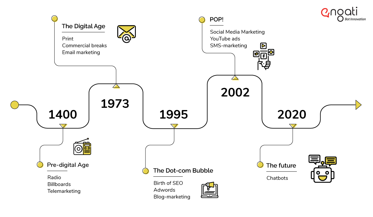 timeline on the future of chatbot marketing