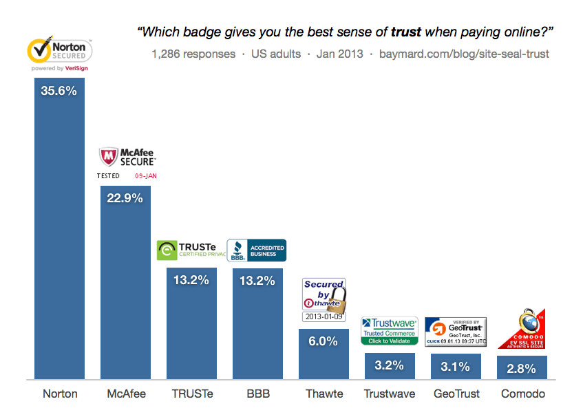 Graph of Most trusted badge for online payment