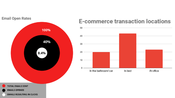 e-commerce transaction locations and email open rates