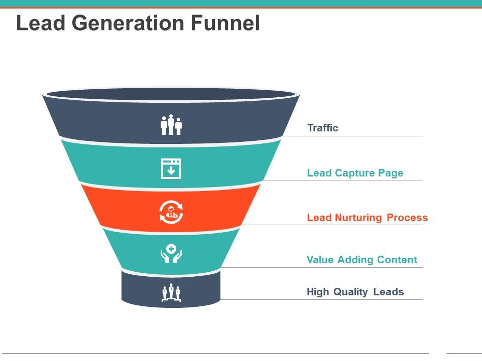 Chatbots lead generation funnel