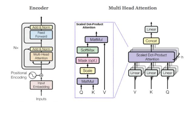 Bidirectional Encoder Representations from Transformers