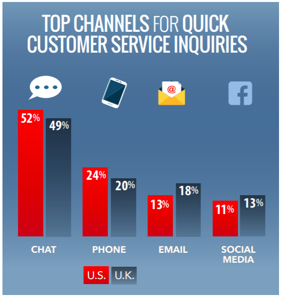 Top channels for quick customer service inquiries