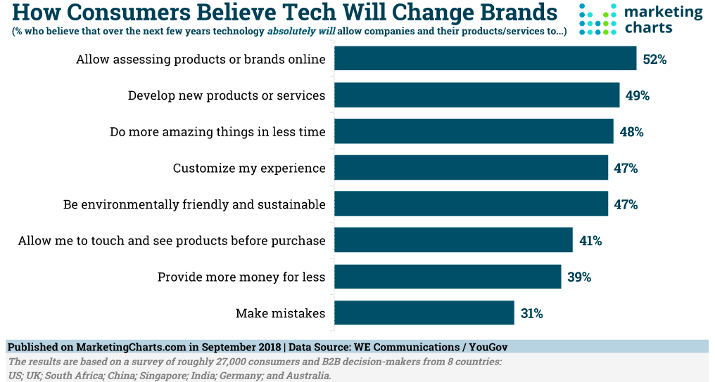 How consumer believe tech will change brands