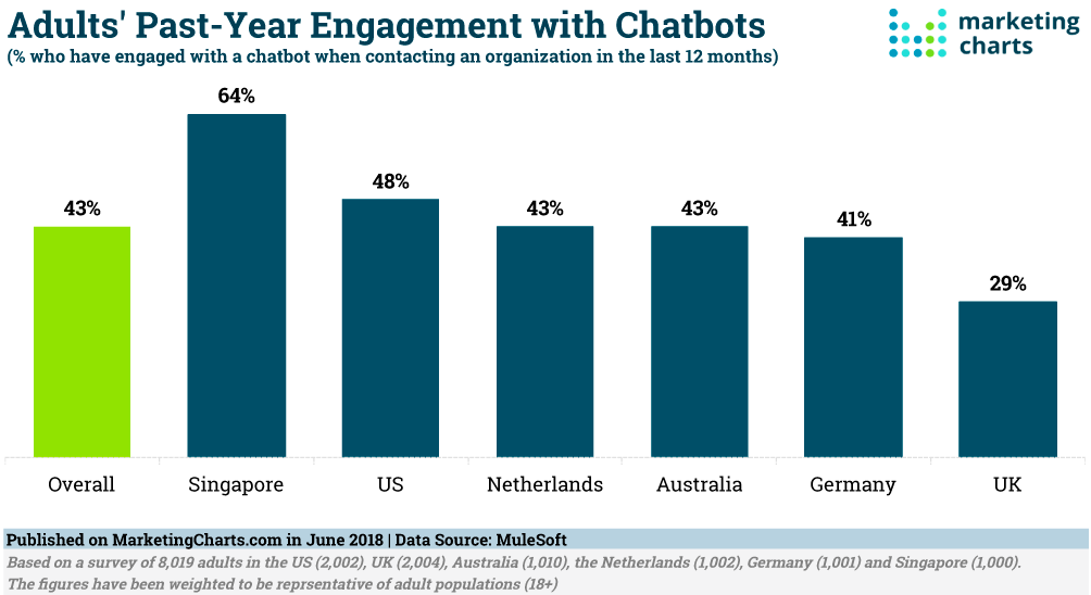 Worldwide rate of customer interaction with chatbots