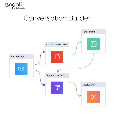 Conversation Builder Feature on Engati Platform