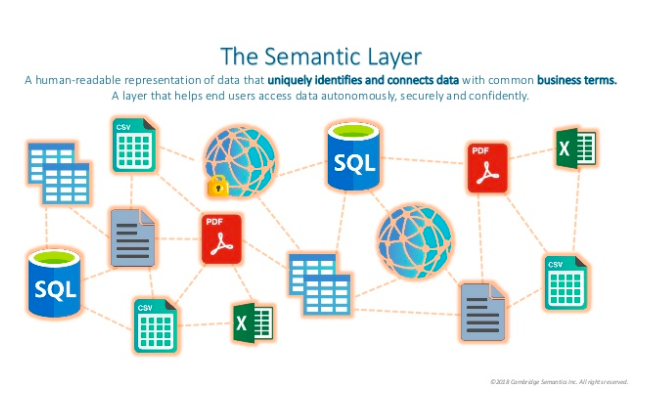 The semantic layer