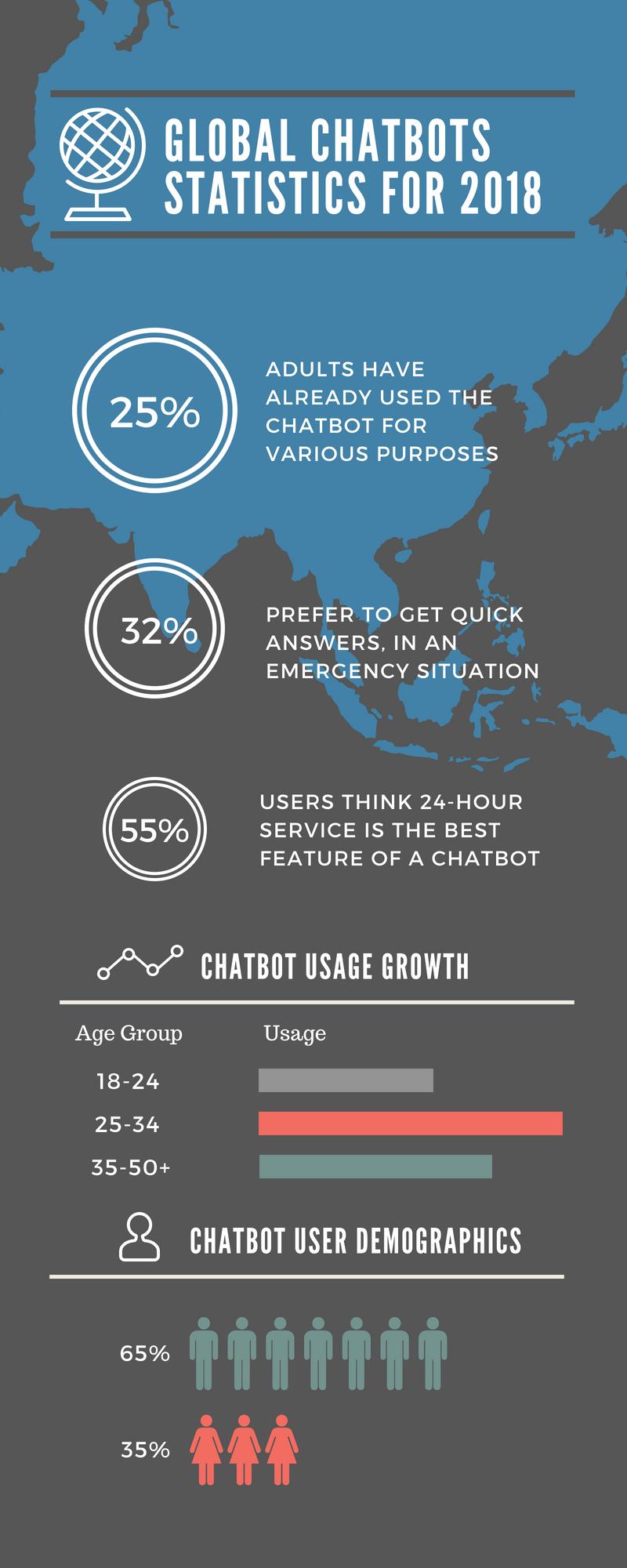 Global chatbot statistics for 2018