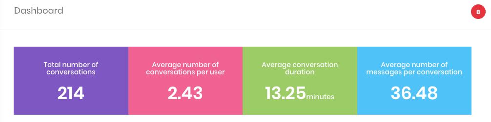 Learn Engati Analytics Dashboard