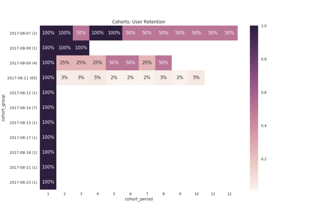 cohort graph provides insights on retention of your users