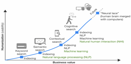 Natural Language Processing (NLP)