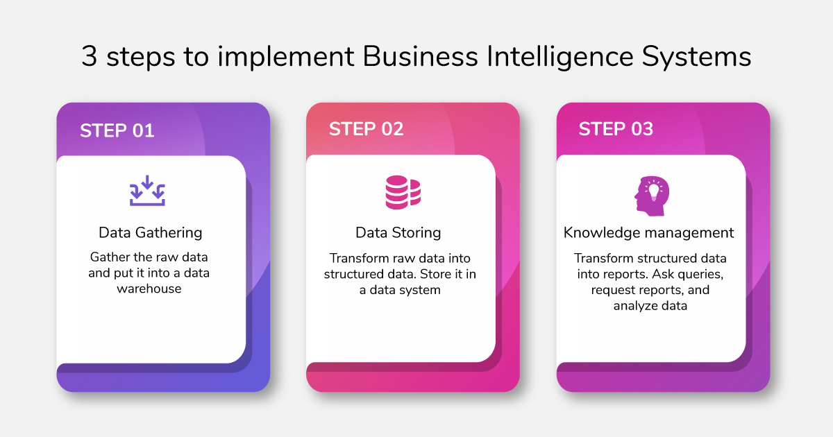 3 steps to implement Business Intelligence systems