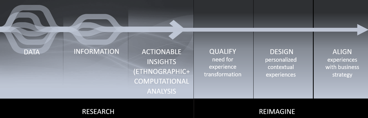 Association of data and meaningful actionable insights to reimagine customer experience