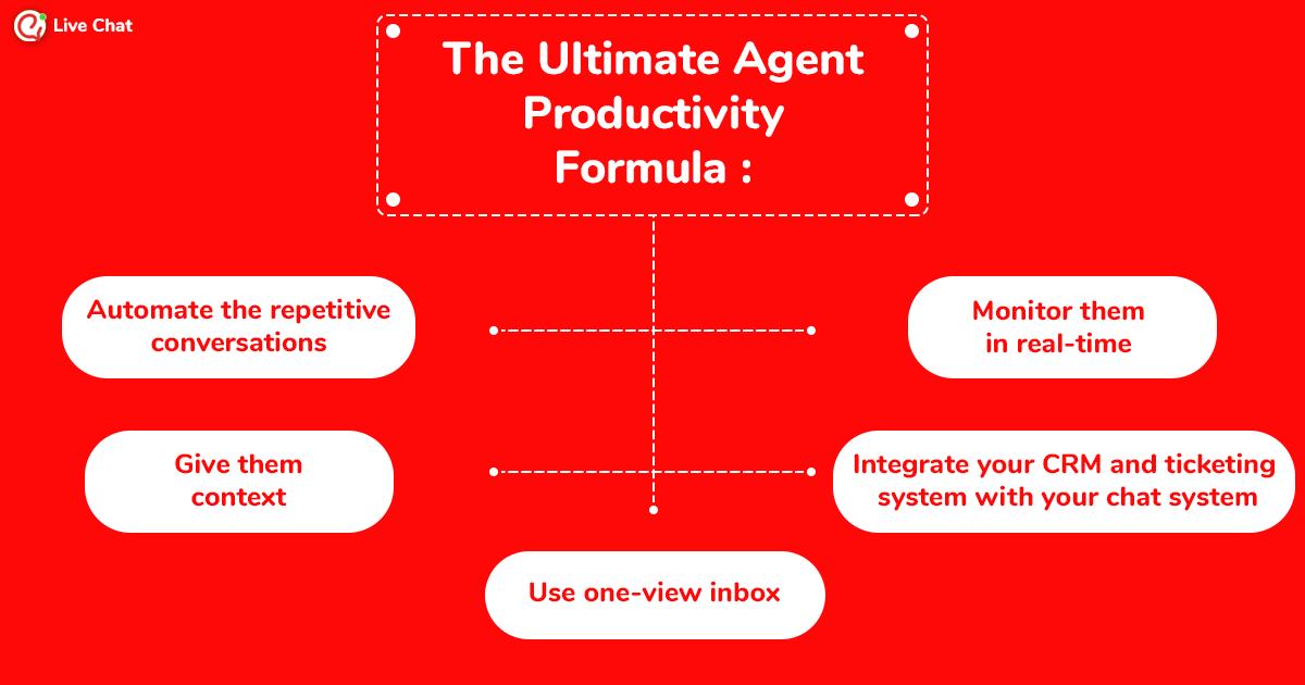 Agent productivity formula