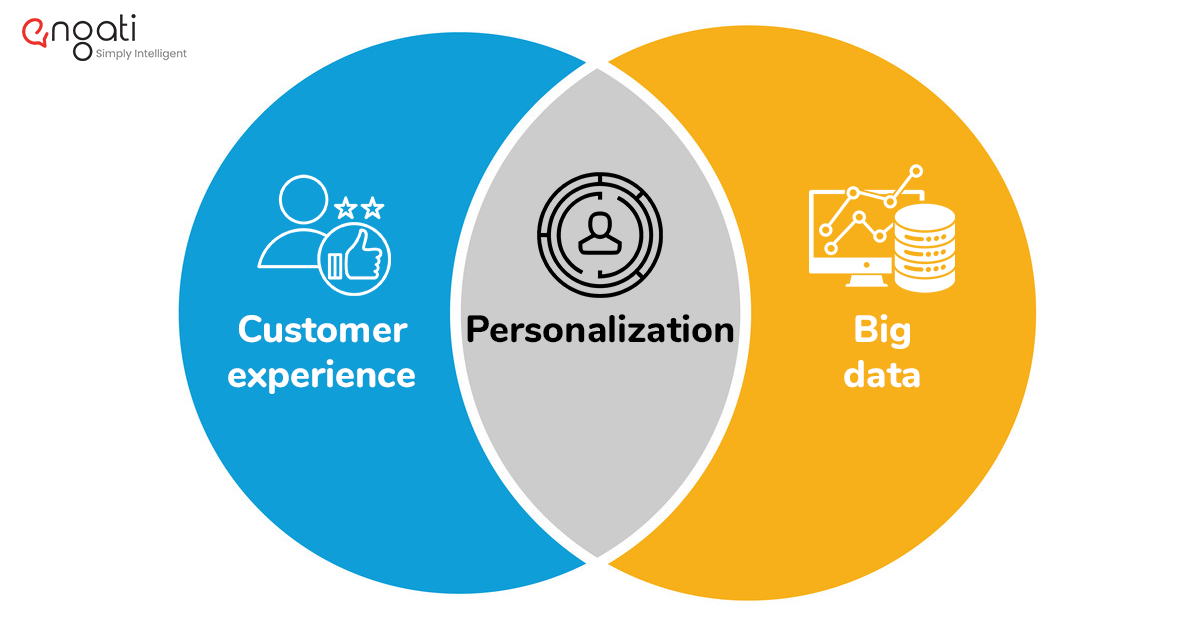 Personalization is what happens when you combine excellent customer experience practices with good data. You have to understand the science of how personalization relates to data.