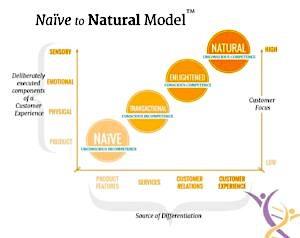 The Naïve to Natural Model