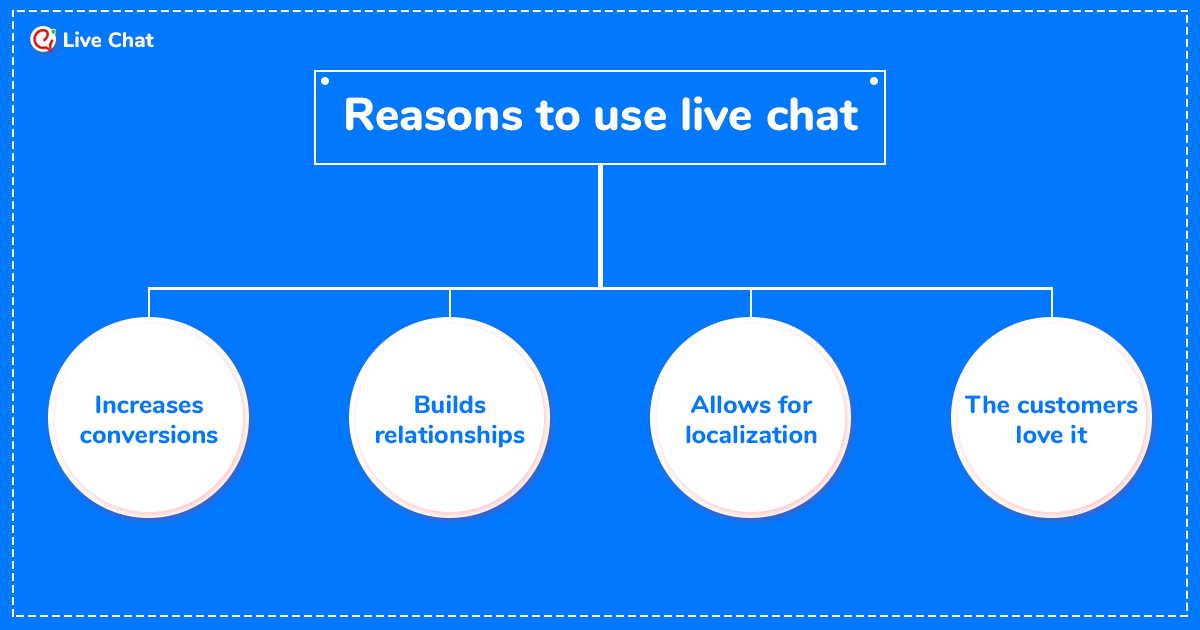 Reasons to use live chat software.