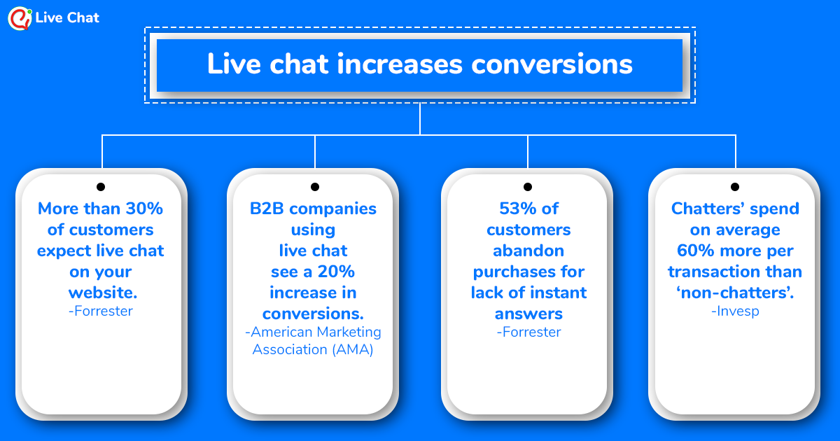 live chat increases conversions