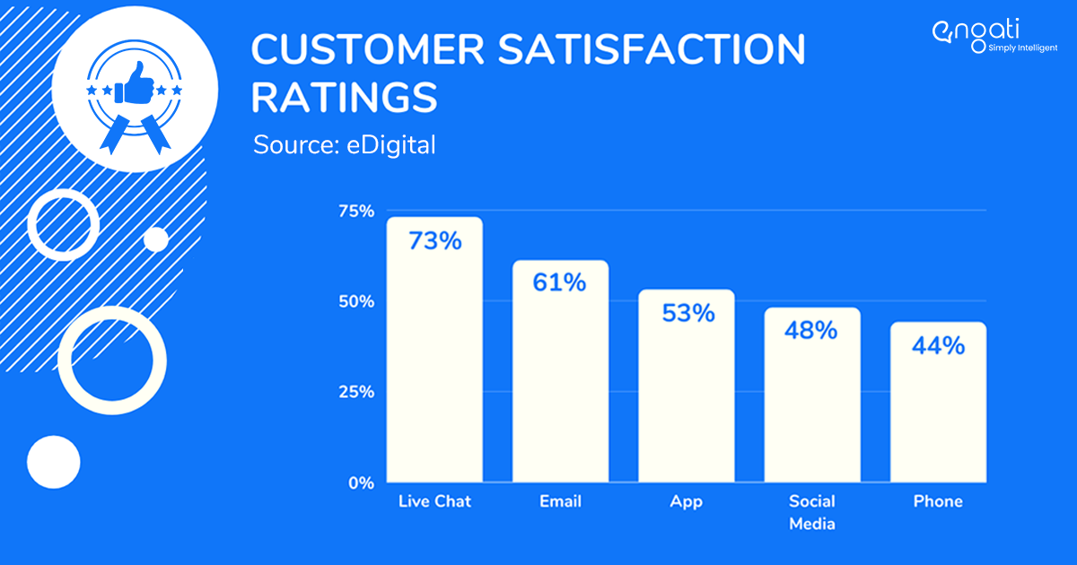 customer satisfaction ratings across support channels
