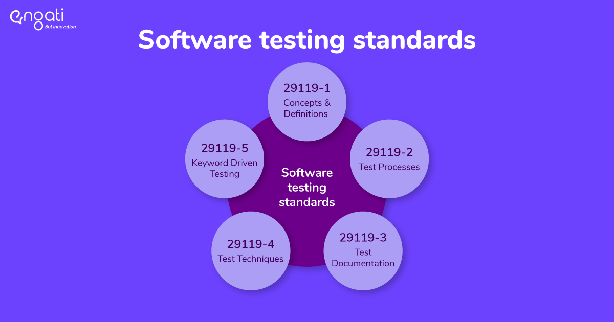 software testing standards and process.