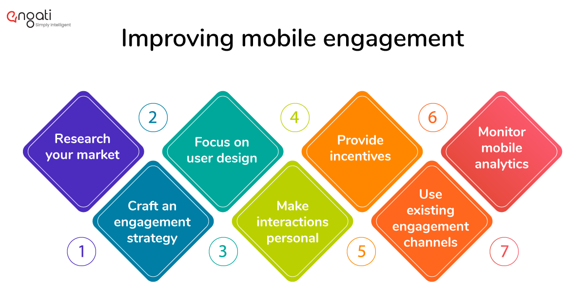 Improving mobile engagement