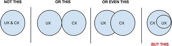 600-x-163-UX-VS-CX-drawing
