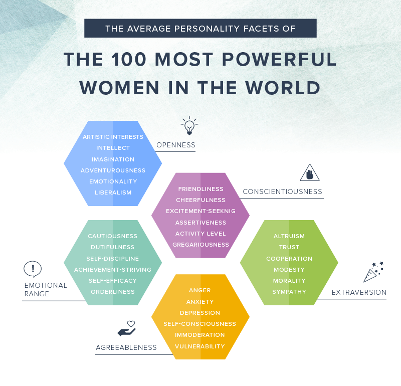 Infographic on the personality facets all powerful women in the world share