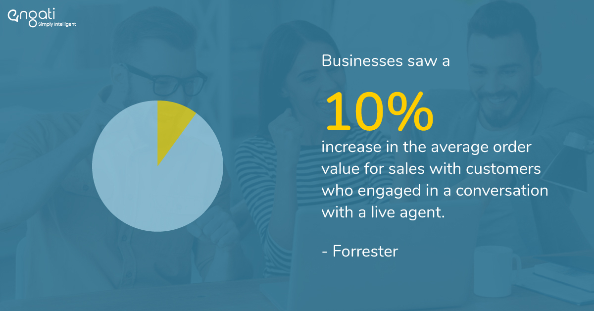 According to Forrester, live chat increases average order value for sales