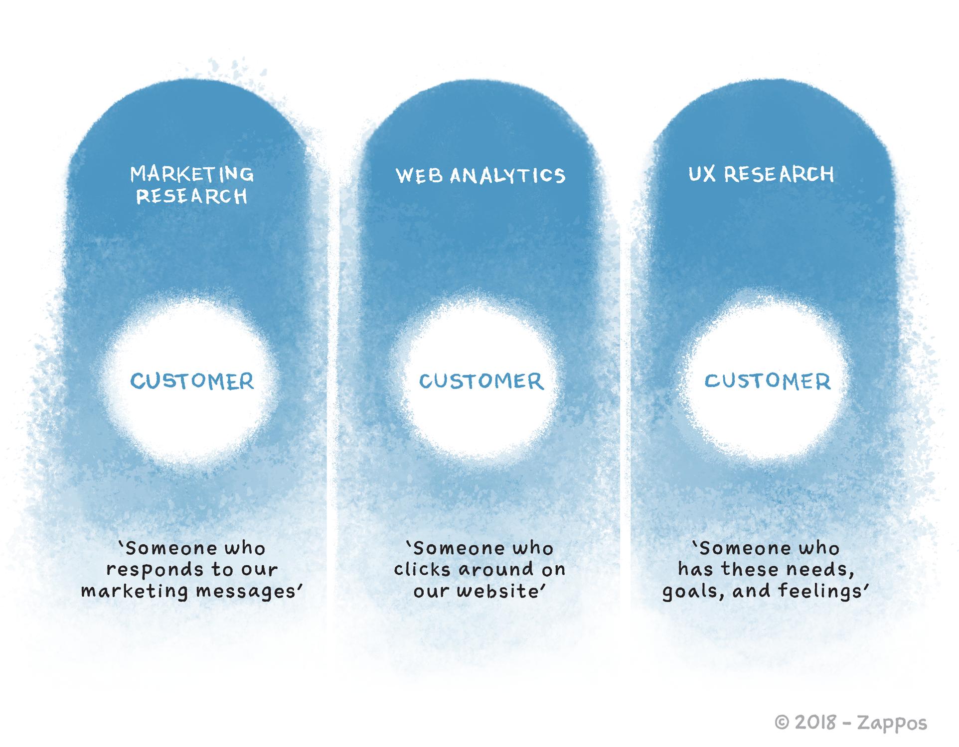 customer research teams