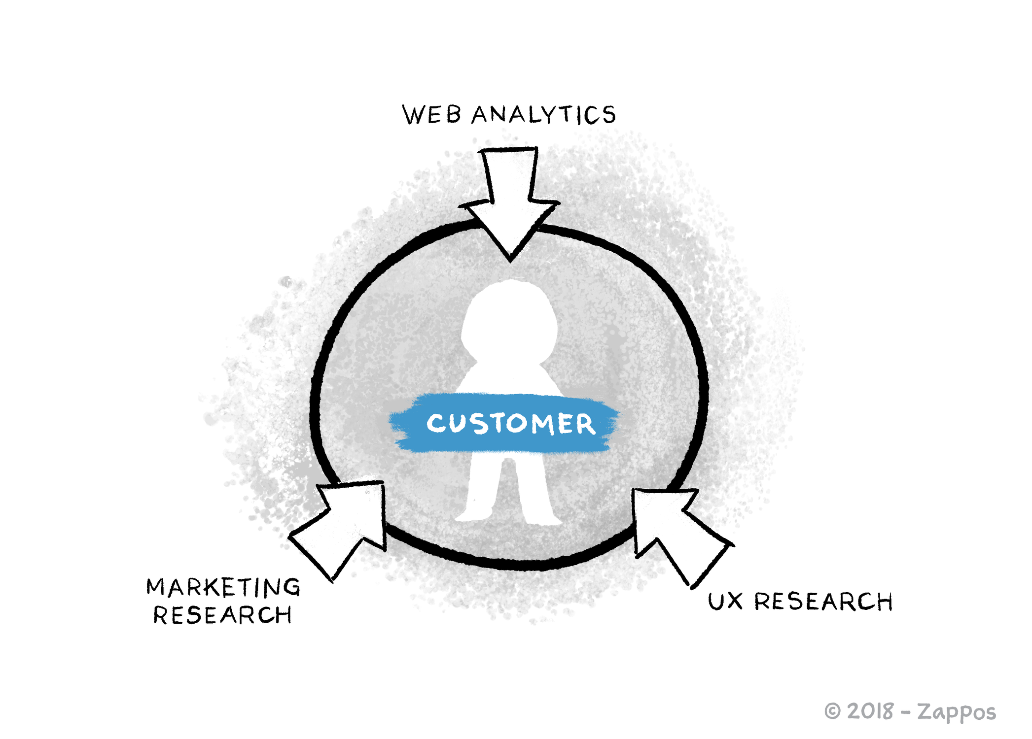 customer-centric research