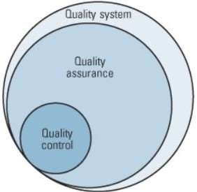 Quality System, Quality Assurance, and Quality Control Relationships
