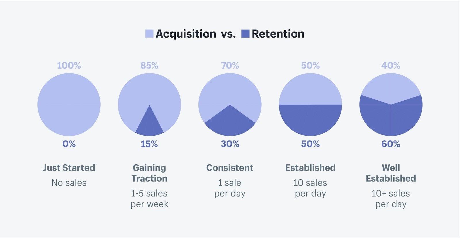 Customer retention vs customer acquisition