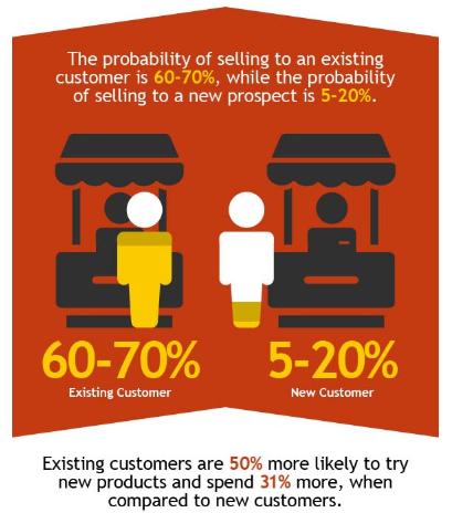 customer-retention-importance