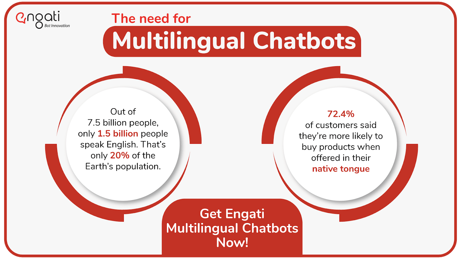 Facts of multilingual and Multi-language chatbots