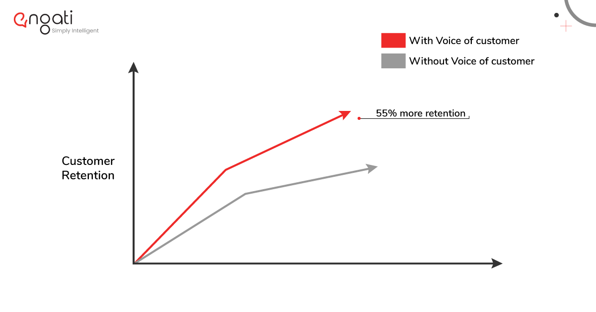 Customer retention rates with and without VoC