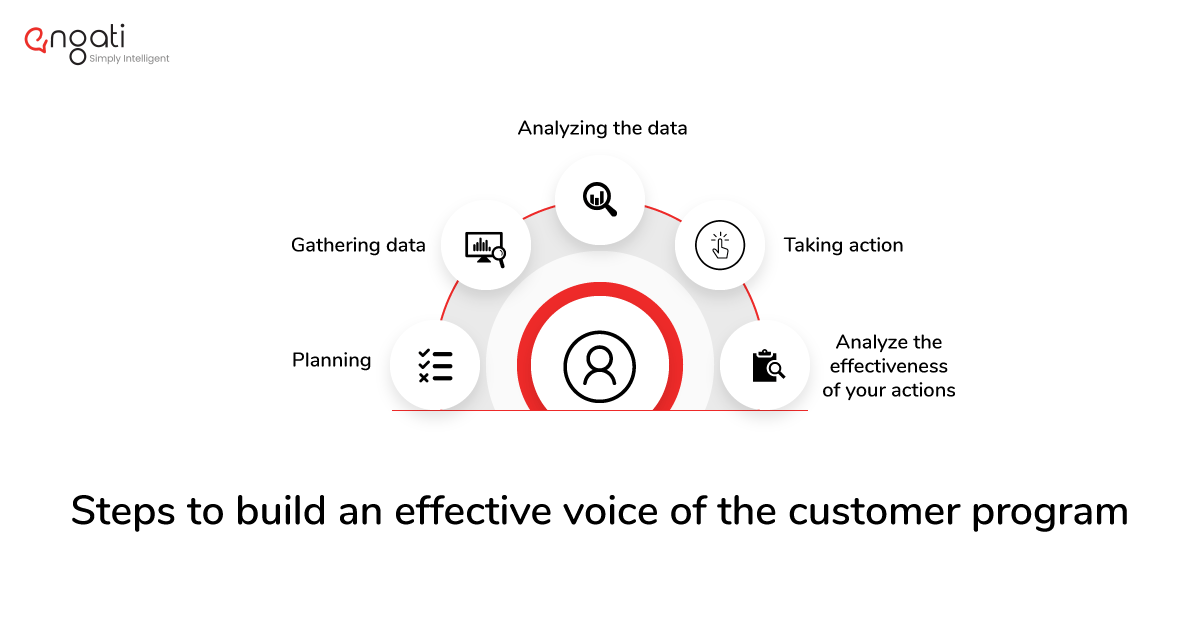 Steps to build a voice of the customer program