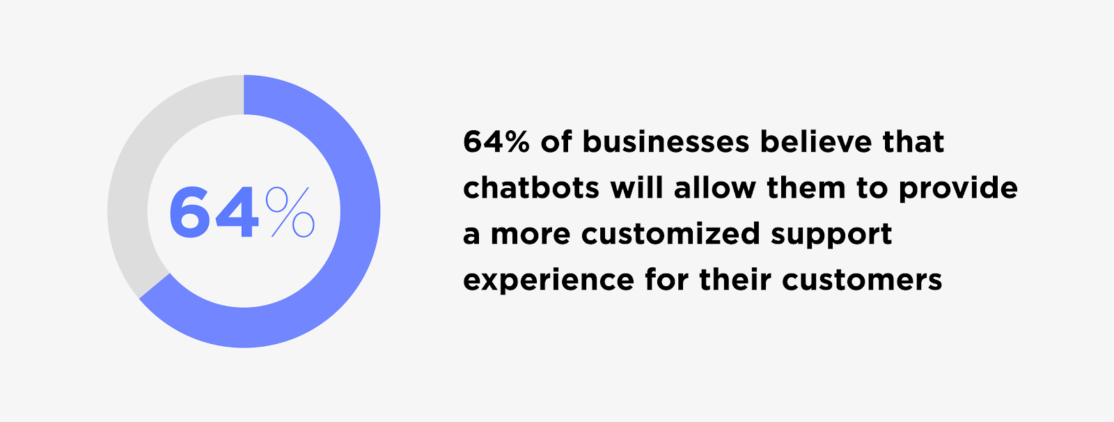 Chatbots provide more customized support
