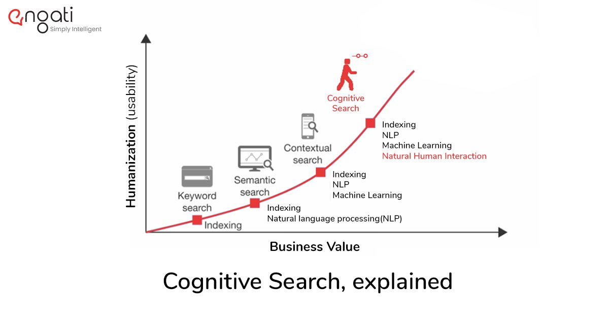 The evolution of search, from keyword to cognitive search