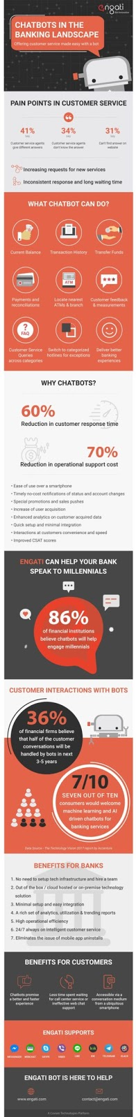 chatbots in the banking landscape with Engati platform
