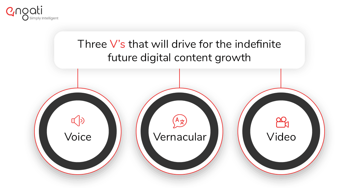 The 3 V's of digital content growth