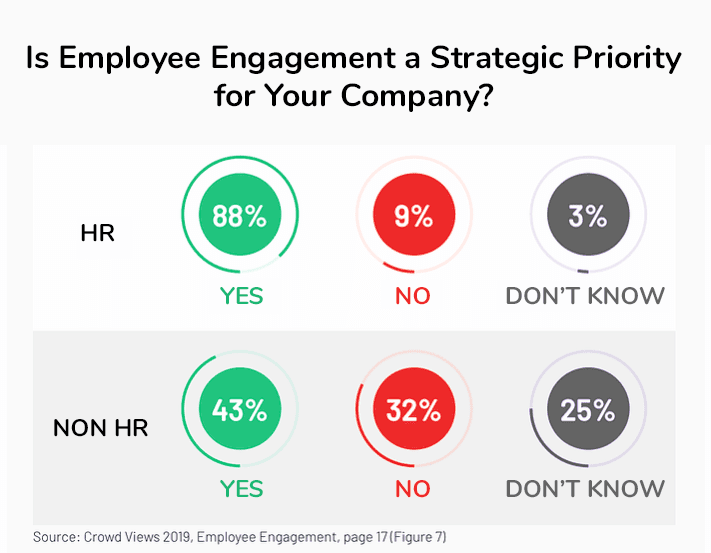 Employee Engagement is a strategic priority for HR